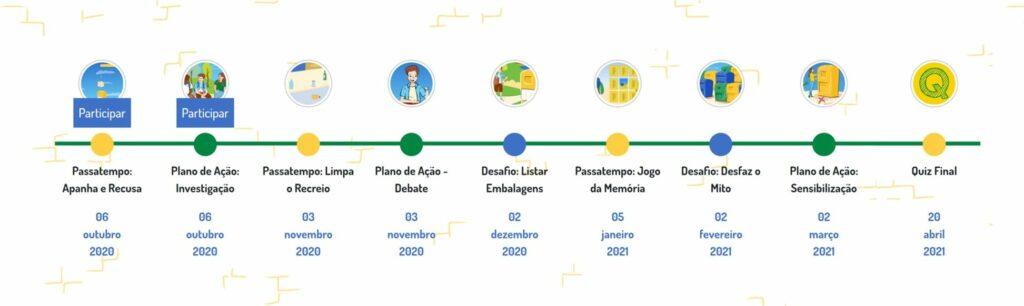 Timeline Academia Ponto Verde